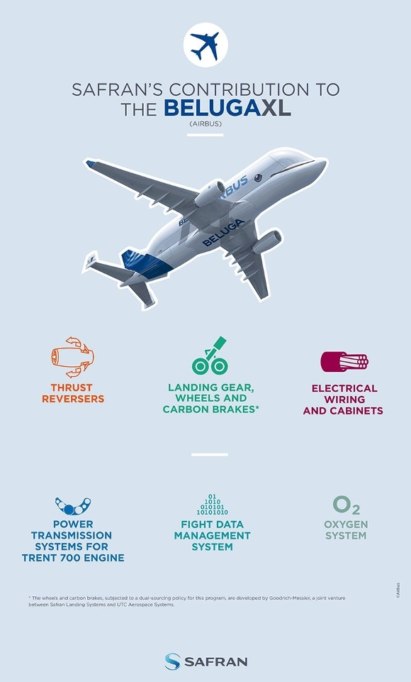 Safran also contributes to the new Airbus BelugaXL extra-large cargo plane, which will enter service in 2019 and will be operated by Airbus Transport International (ATI).