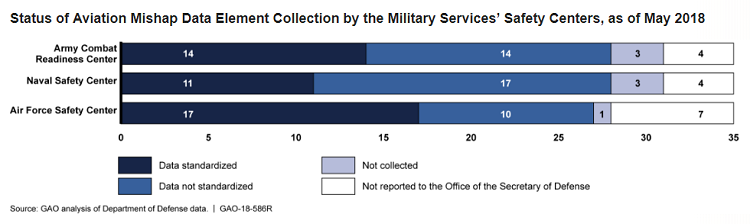 US Government Accountability Office finds gaps in military