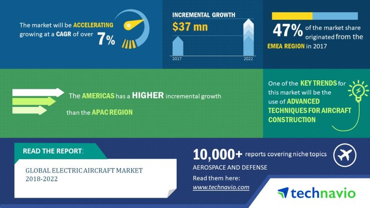 Technavio has published a new market research report on the global electric aircraft market, predicting a CAGR of more than 7% from 2018-2022. (Graphic: Business Wire)