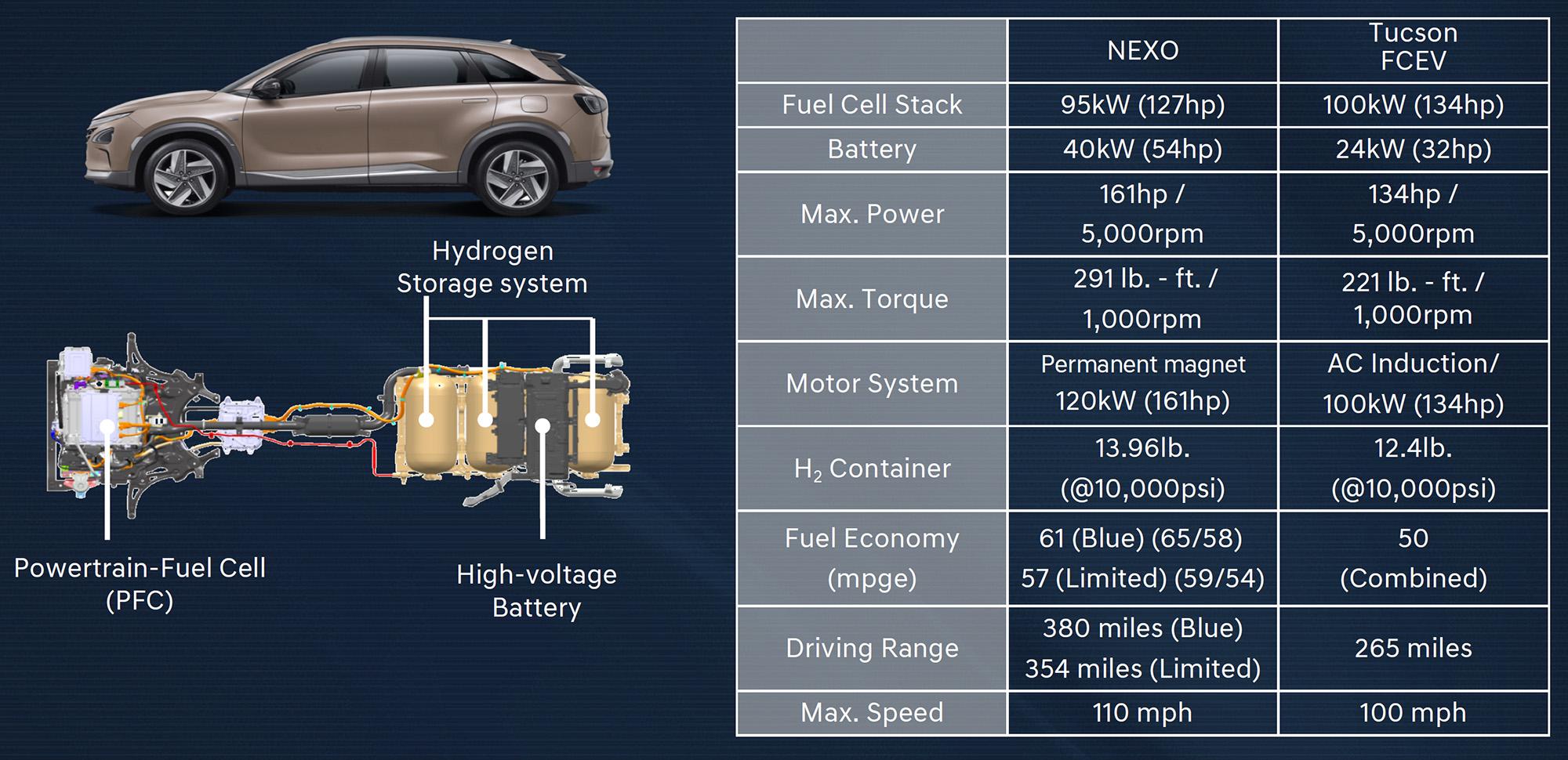 2019 Hyundai Nexo fuel-cell launch