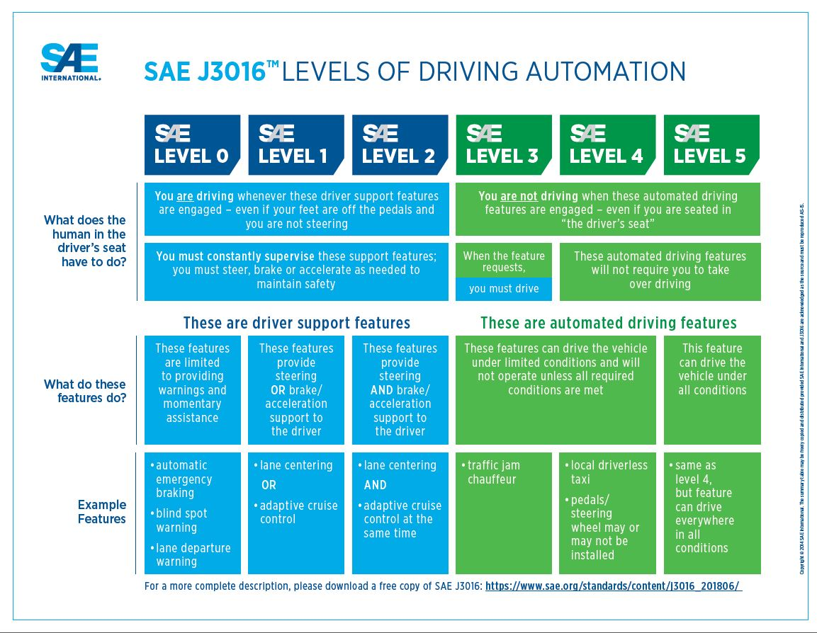 SAE J3016 automated-driving graphic