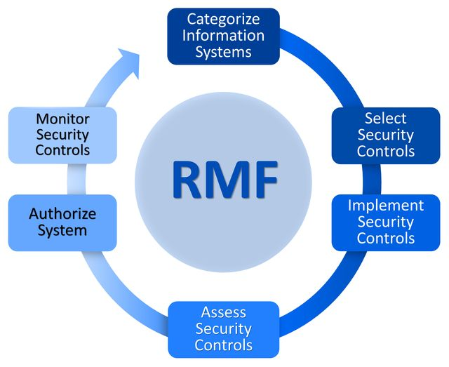 New automated software tools are eliminating weeks, if not months, from the RMF accreditation process by virtually eliminating the time of the initial hardening while also providing the required documentation. By doing so, technology integrators can significantly reduce the time to build, test, and deploy new technologies in Security Technical Implementation Guide (STIG)-compliant environments.